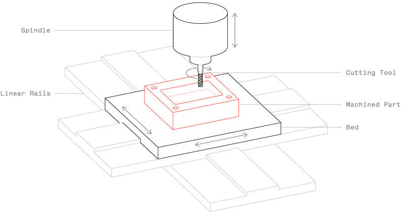 How-cnc-milling-works